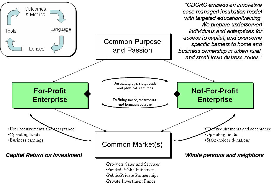 CDCRC Case Managed Incubation Framework
